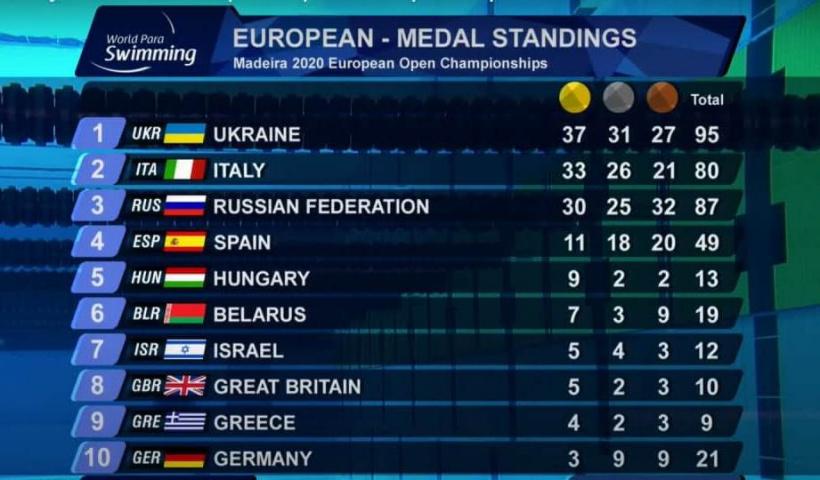 Підсумки чемпіонату Європи з плавання